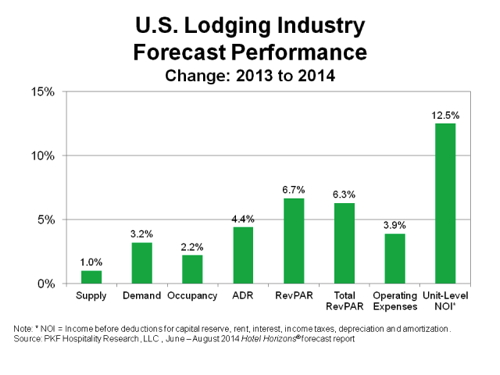Lodging Forecast 2014