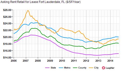 Fort Lauderdale Retail Market